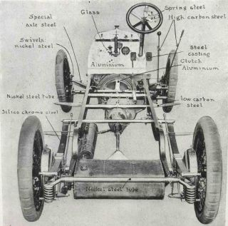 Notes on the Materials of Motor-Car Construction